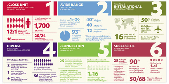 Student recruitment and a brand refresh for Linfield College means a new bold look, including an infographic.