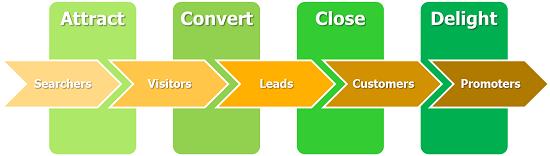 inbound marketing flowchart