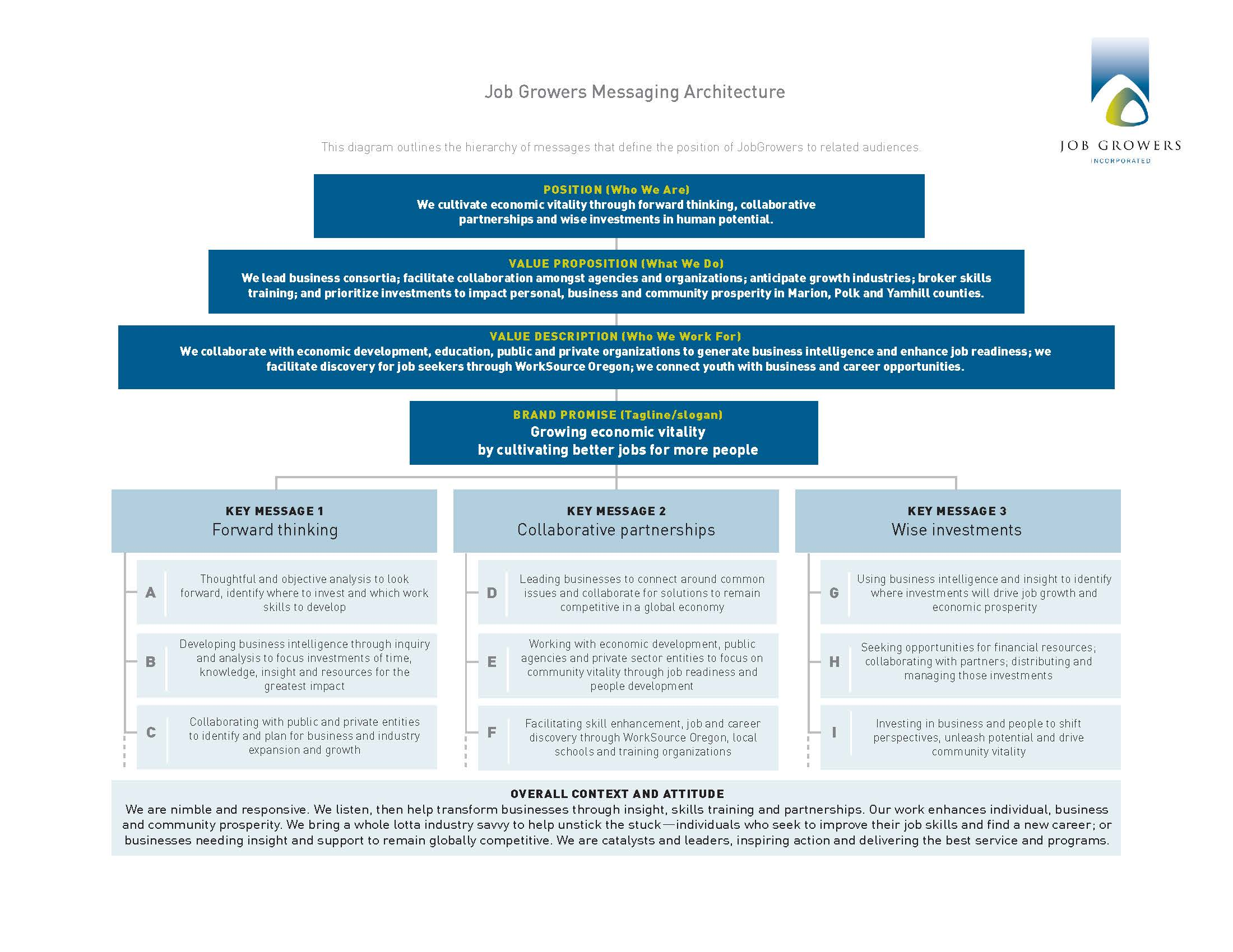 jobgrowers architecture final